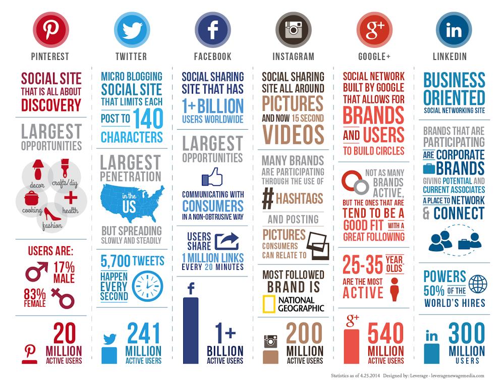 SocialMediaexplane